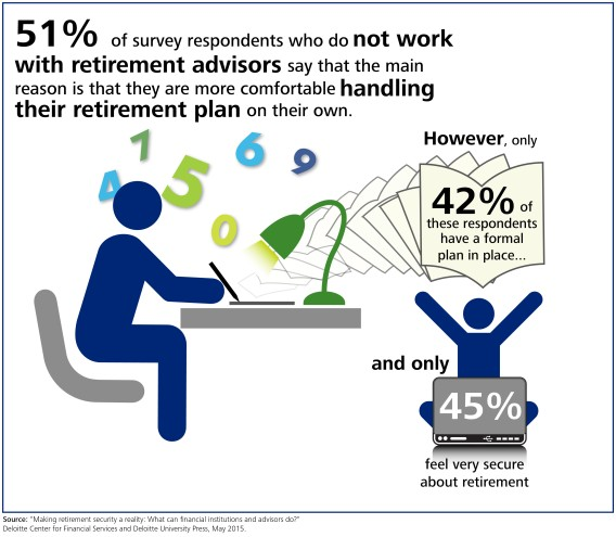 """Retirement by the numbers: Are """"do-it-yourselfers"""" really better off?"""