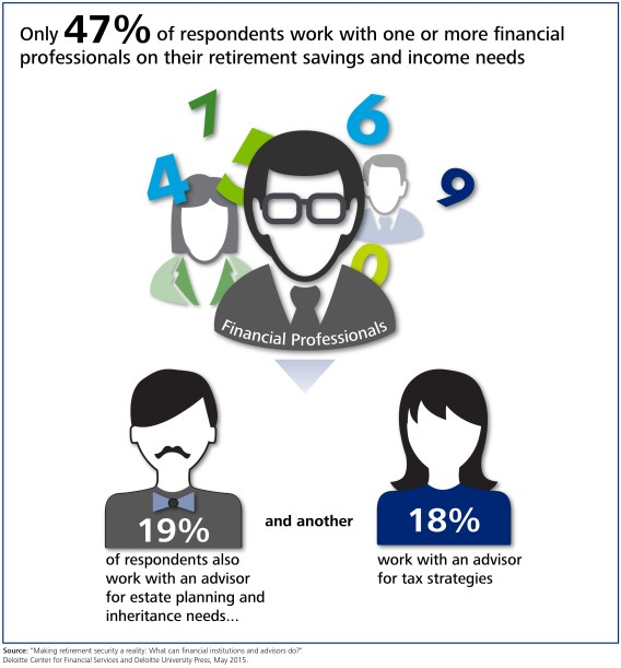 Retirement by the numbers: Do Americans prefer one or multiple advisors?