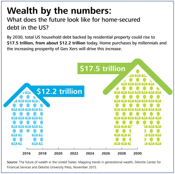Wealth by the numbers: What does the future look like for home-secured debt in the US?